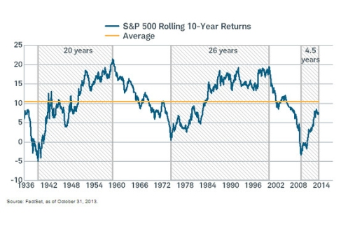 Rolling 10-yr S&P Returns